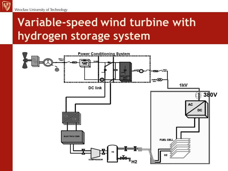 Variable-speed wind turbine with hydrogen storage system