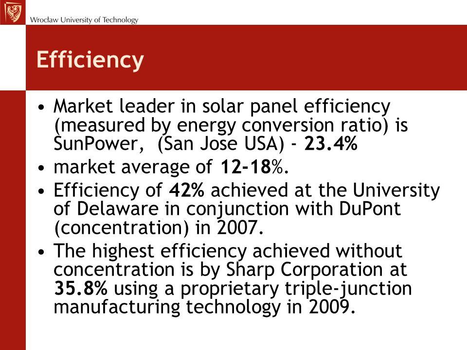 Efficiency Market leader in solar panel efficiency (measured by energy conversion ratio) is SunPower, (San Jose USA) - 23.4% market average of 12-18%.