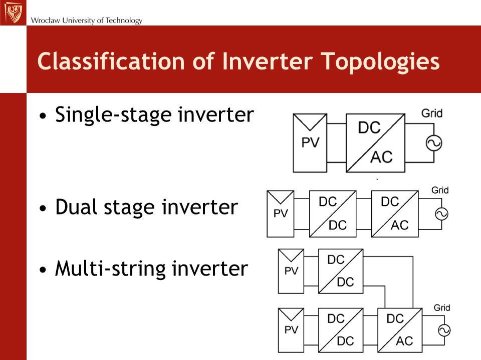 Classification of Inverter Topologies Single-stage inverter Dual stage inverter Multi-string inverter