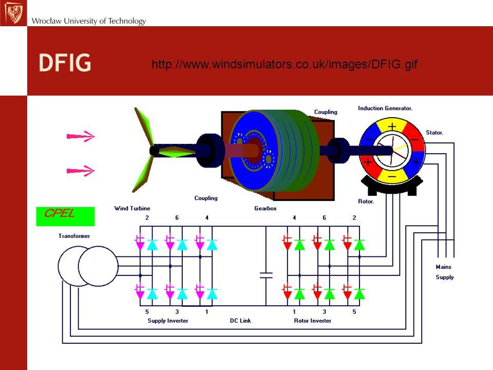 DFIG http://www.windsimulators.co.uk/images/DFIG.gif