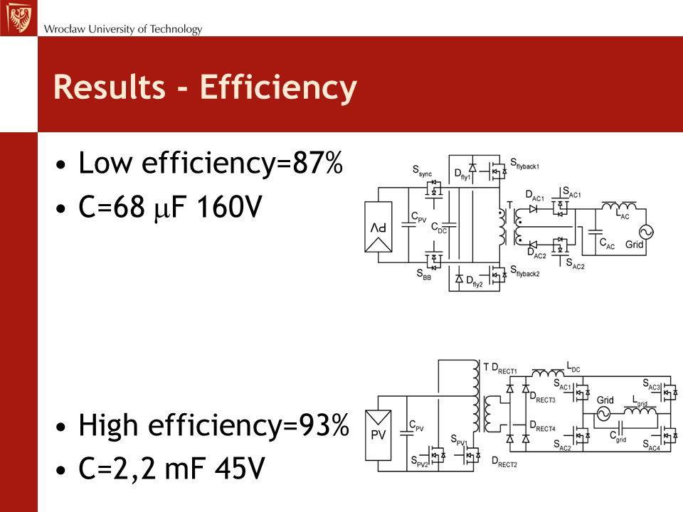 Results - Efficiency Low efficiency=87% C=68  F 160V High efficiency=93% C=2,2 mF 45V