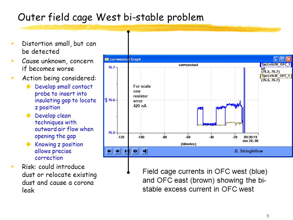 5 Field cage currents in OFC west (blue) and OFC east (brown) showing the bi- stable excess current in OFC west Outer field cage West bi-stable proble