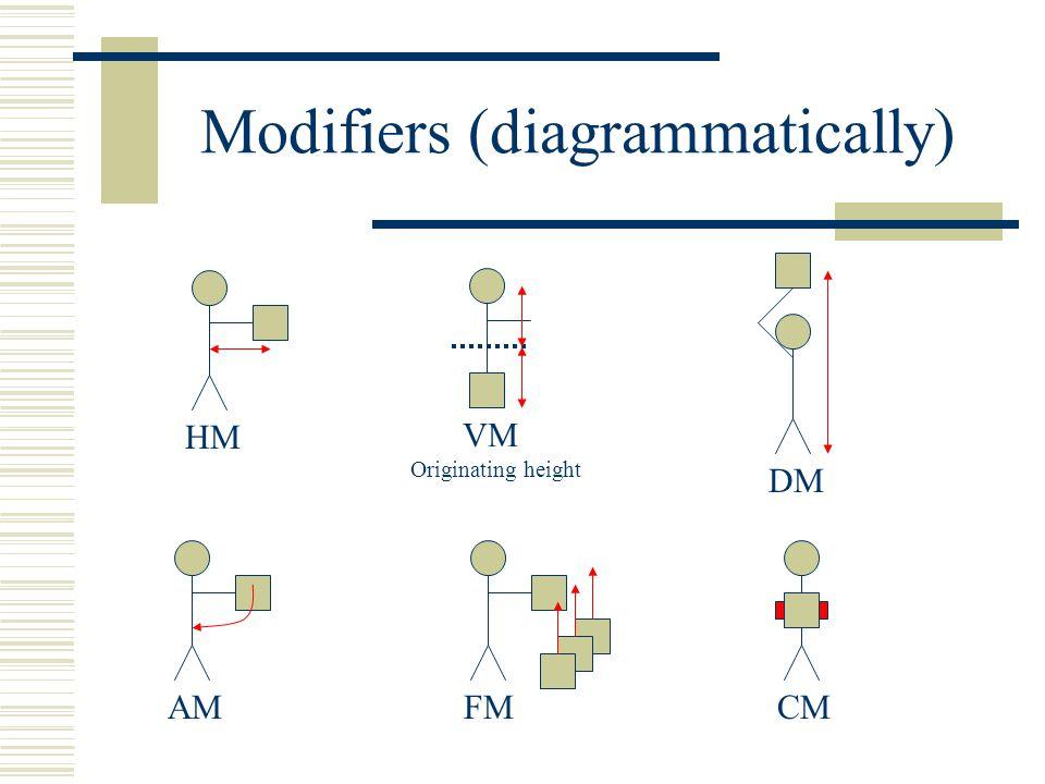 Modifiers (diagrammatically) HM VM DM Originating height AMCMFM