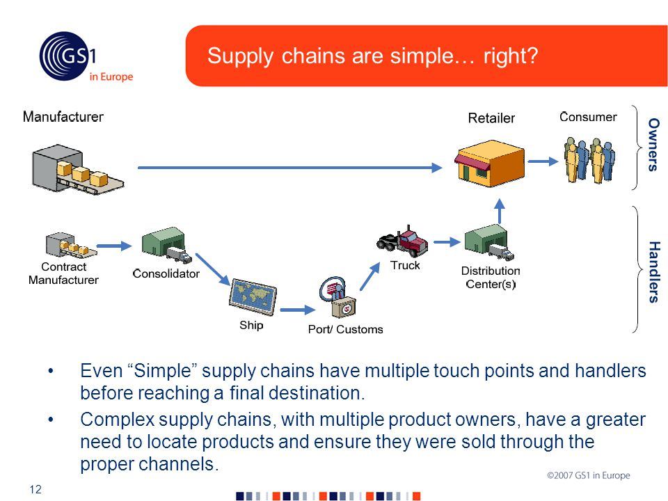 12 Supply chains are simple… right.