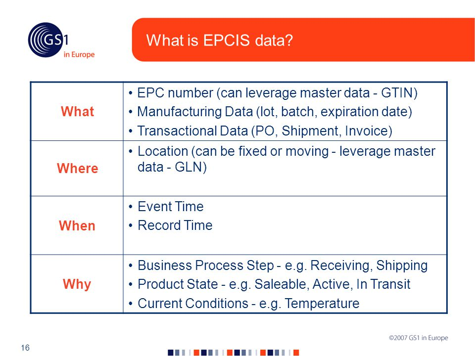 16 What is EPCIS data.