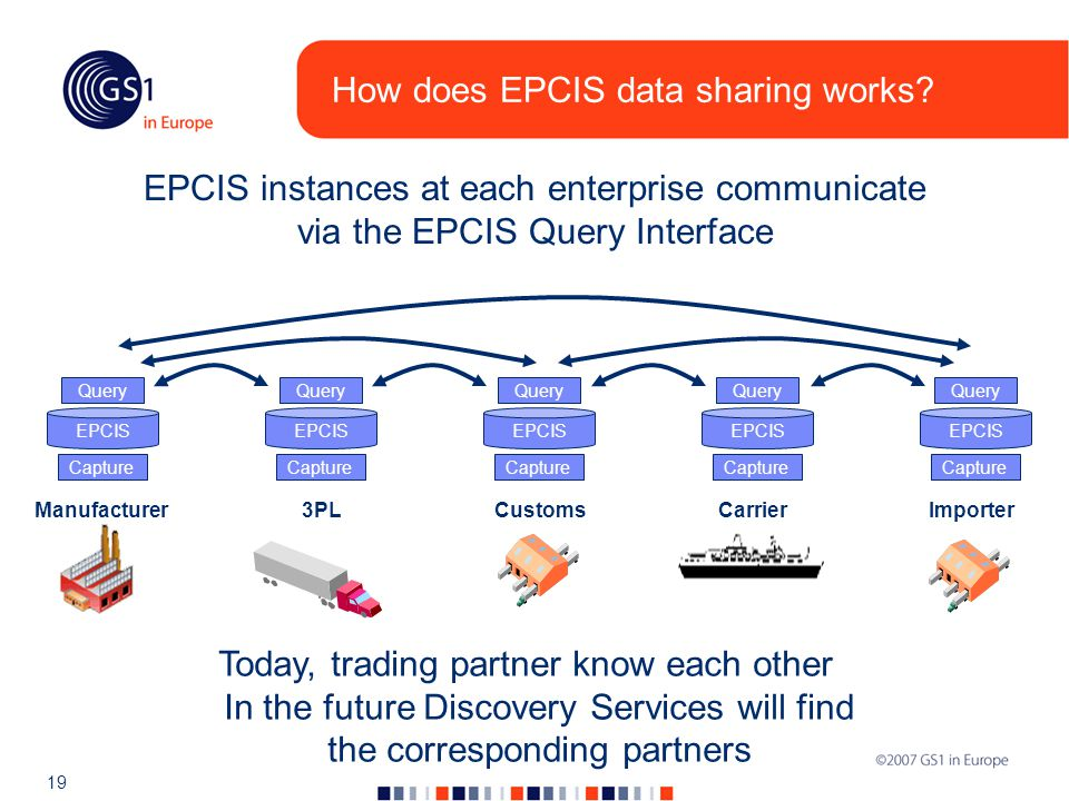 19 How does EPCIS data sharing works.