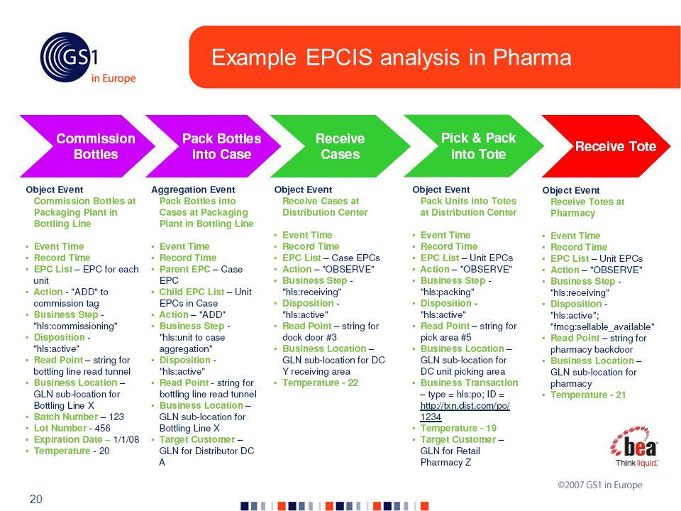 20 Example EPCIS analysis in Pharma