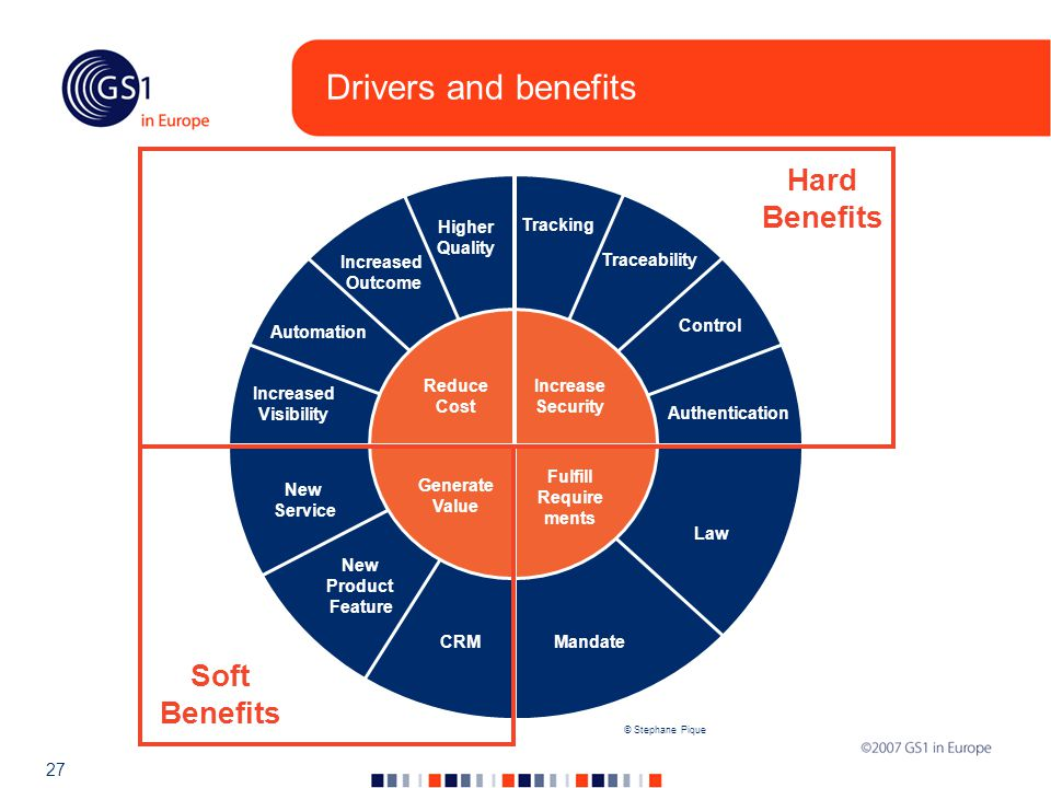 27 Drivers and benefits © Stephane Pique Reduce Cost Automation Increased Outcome Increased Visibility Higher Quality Increase Security Tracking Traceability Control Authentication Fulfill Require ments Law Mandate Generate Value New Service New Product Feature CRM Hard Benefits Soft Benefits