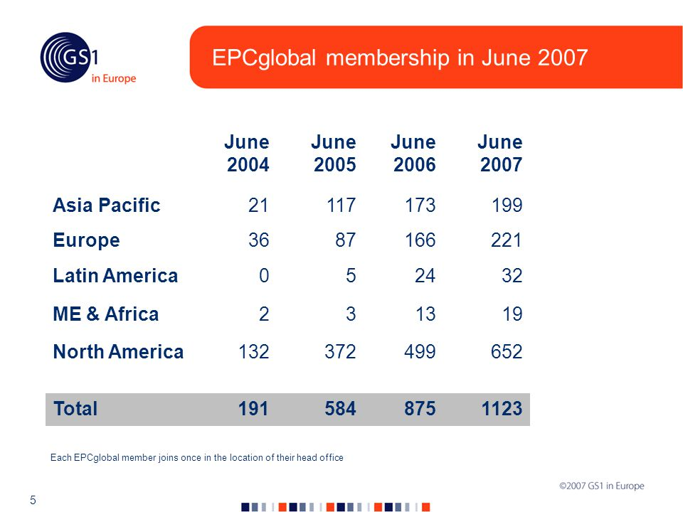 5 Each EPCglobal member joins once in the location of their head office June 2004 June 2005 June 2006 June 2007 Asia Pacific21117173199 Europe3687166221 Latin America052432 ME & Africa231319 North America132372499652 Total1915848751123 EPCglobal membership in June 2007