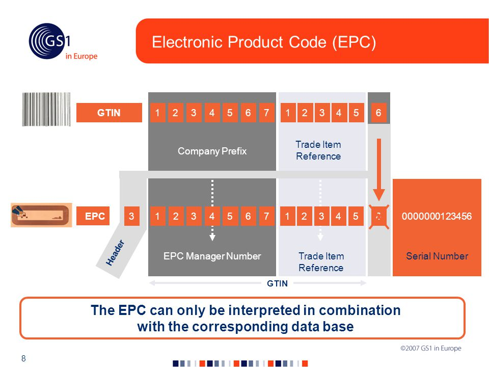 8 GTIN 1233465712354 Header Company Prefix Trade Item Reference EPC Manager NumberTrade Item Reference 0000000123456 Serial Number GTIN 1234657123546 EPC 8 Electronic Product Code (EPC) The EPC can only be interpreted in combination with the corresponding data base
