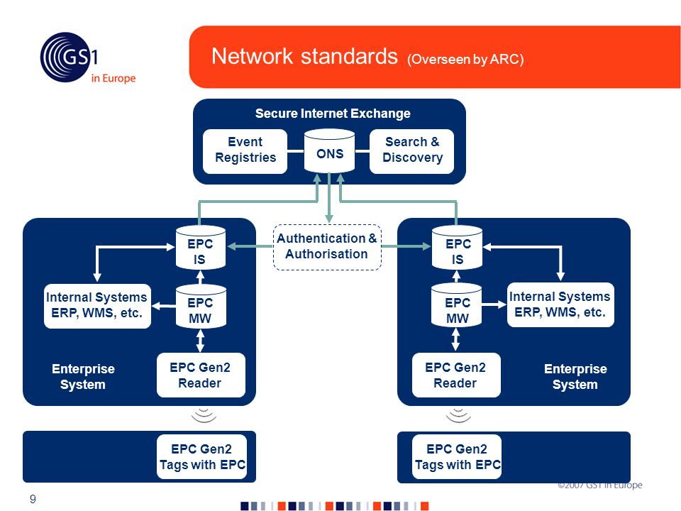 9 Network standards (Overseen by ARC) Event Registries Search & Discovery Secure Internet Exchange EPC MW EPC IS EPC Gen2 Reader Internal Systems ERP, WMS, etc.
