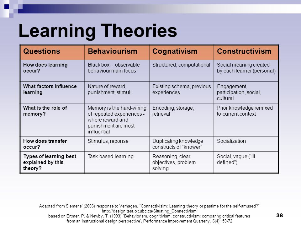 38 Learning Theories QuestionsBehaviourismCognativismConstructivism How does learning occur? Black box – observable behaviour main focus Structured, c