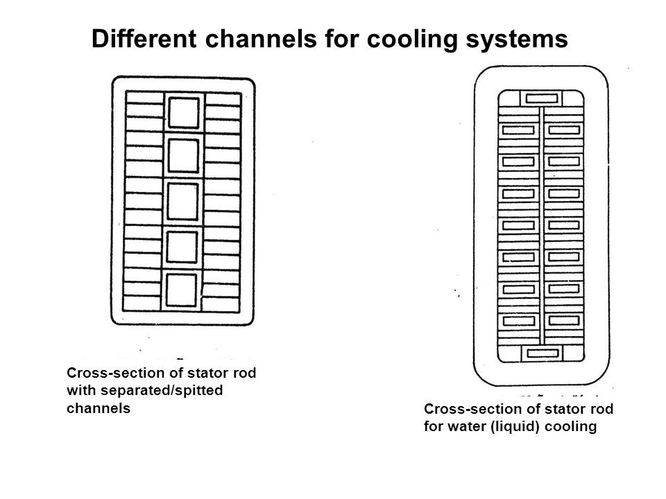 Different channels for cooling systems Cross-section of stator rod with separated/spitted channels Cross-section of stator rod for water (liquid) cooling