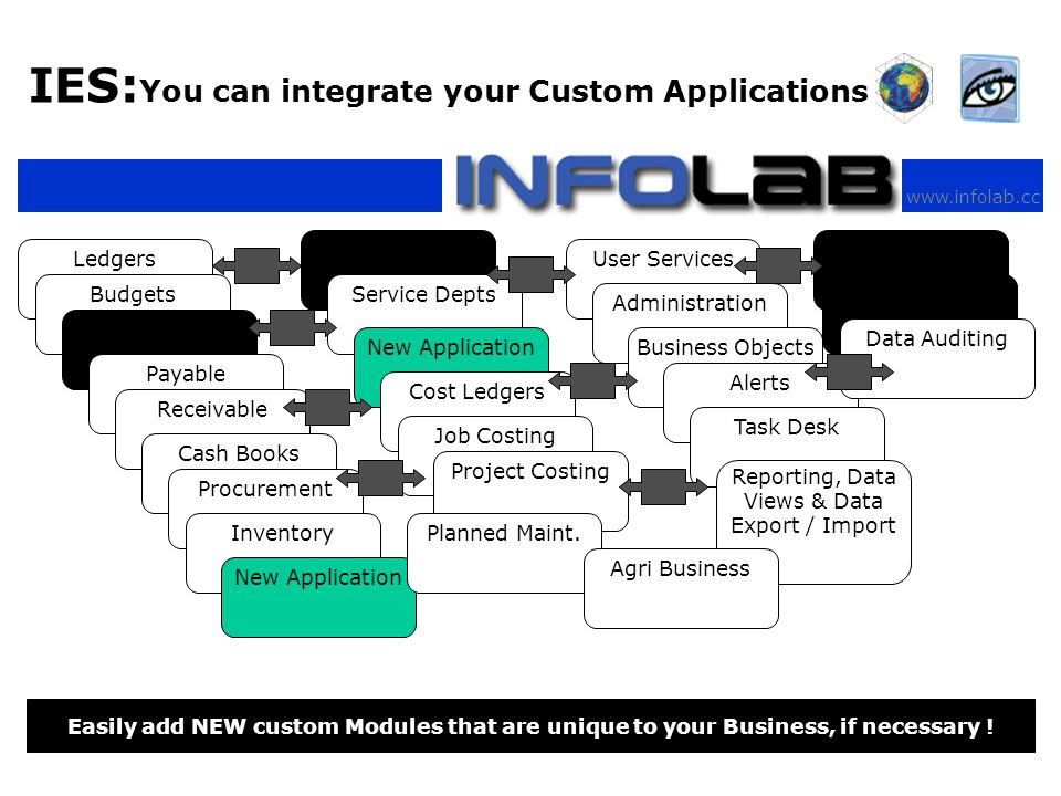 www.infolab.cc IES: You can integrate your Custom Applications Easily add NEW custom Modules that are unique to your Business, if necessary .