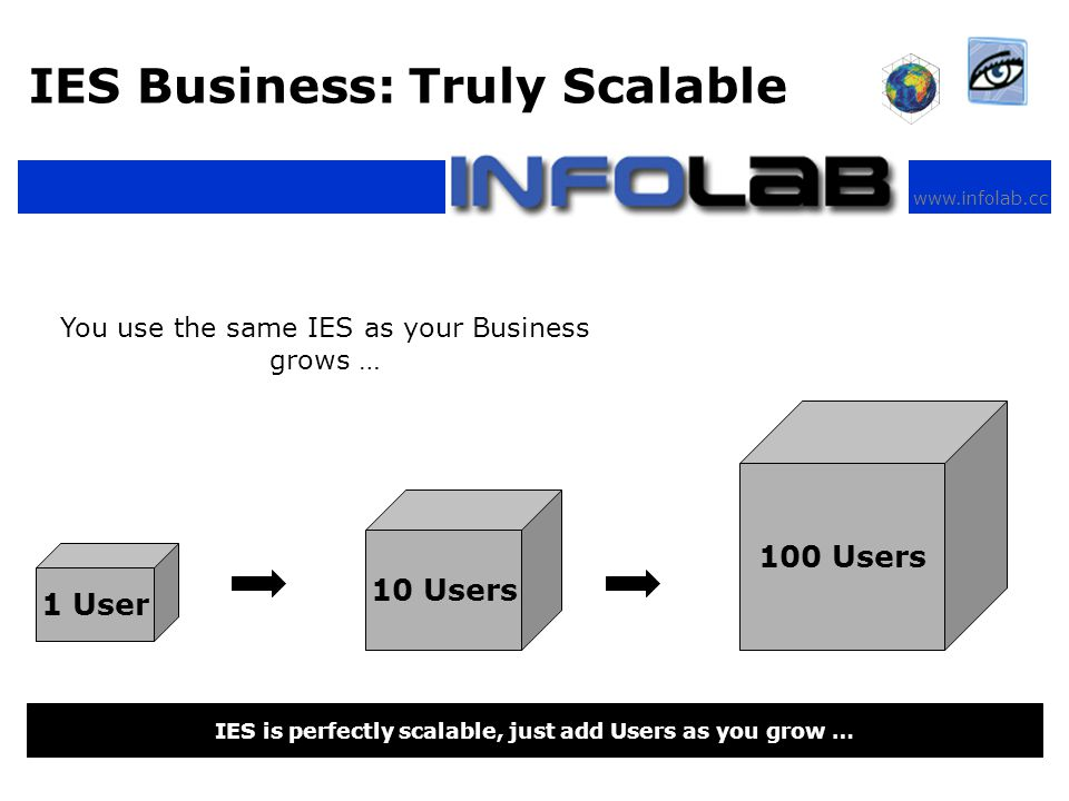 www.infolab.cc IES Business: Truly Scalable IES is perfectly scalable, just add Users as you grow … 1 User 10 Users 100 Users You use the same IES as your Business grows …