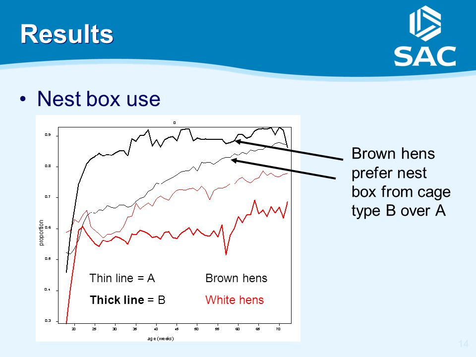 14 Results Nest box use Brown hens White hens Brown hens prefer nest box from cage type B over A Thin line = A Thick line = B