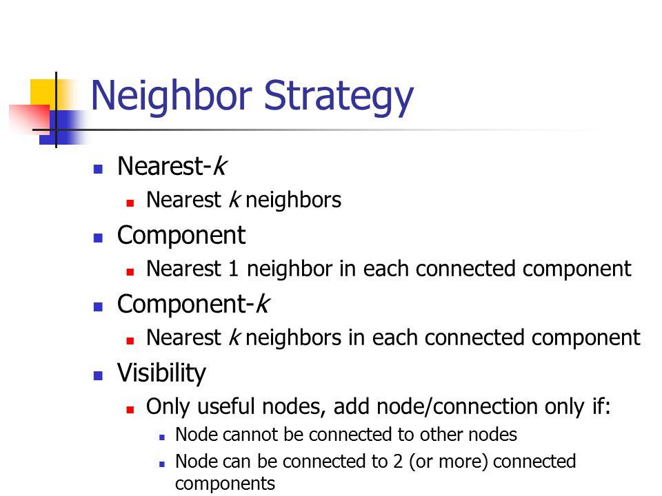 Neighbor Strategy Nearest-k Nearest k neighbors Component Nearest 1 neighbor in each connected component Component-k Nearest k neighbors in each conne