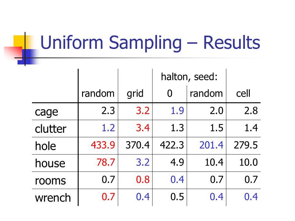 Uniform Sampling – Results halton, seed: randomgrid0randomcell cage 2.33.21.92.02.8 clutter 1.23.41.31.51.4 hole 433.9370.4422.3201.4279.5 house 78.73