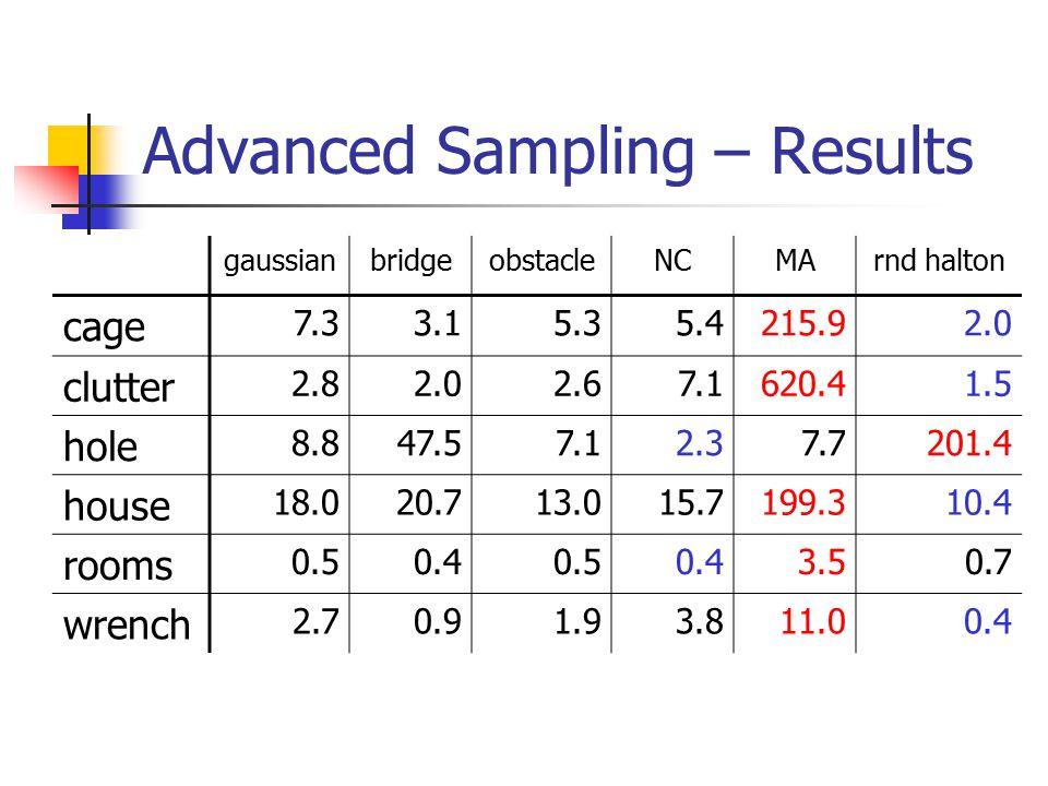Advanced Sampling – Results gaussianbridgeobstacleNCMArnd halton cage 7.33.15.35.4215.92.0 clutter 2.82.02.67.1620.41.5 hole 8.847.57.12.37.7201.4 hou