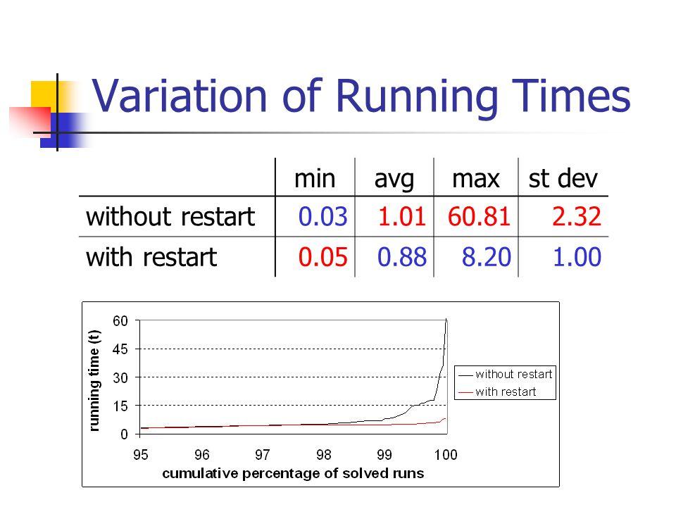 Variation of Running Times minavgmaxst dev without restart0.031.0160.812.32 with restart0.050.888.201.00