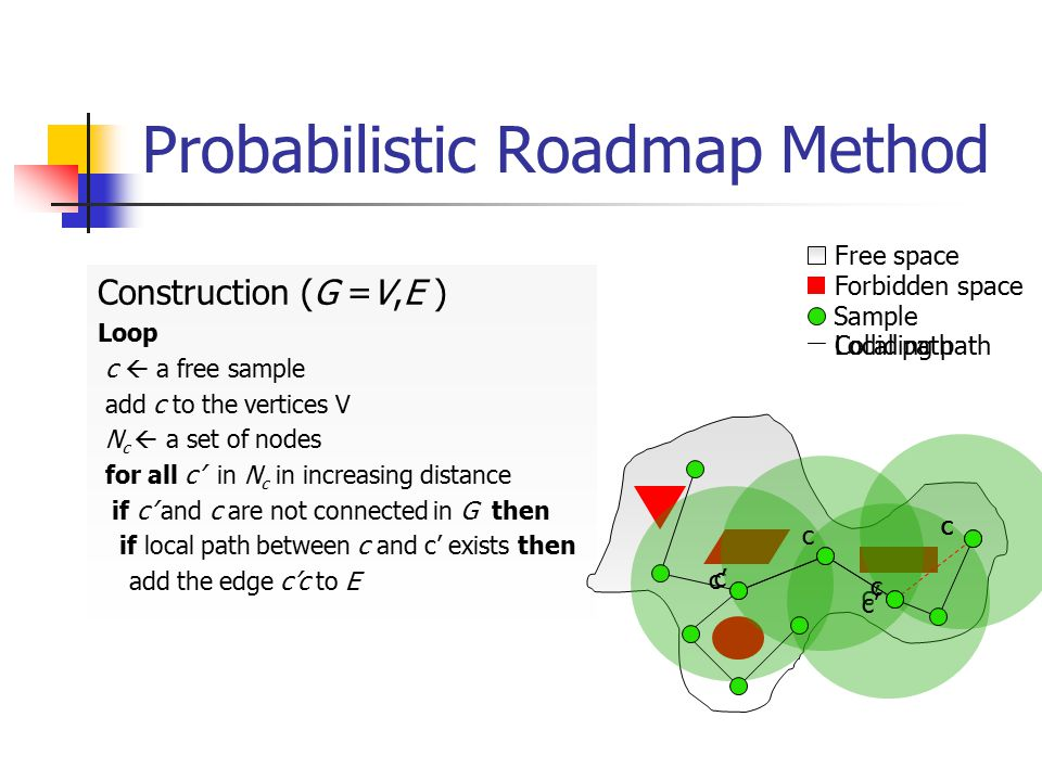 Probabilistic Roadmap Method Construction (G =V,E ) Loop c  a free sample add c to the vertices V N c  a set of nodes for all c' in N c in increasin