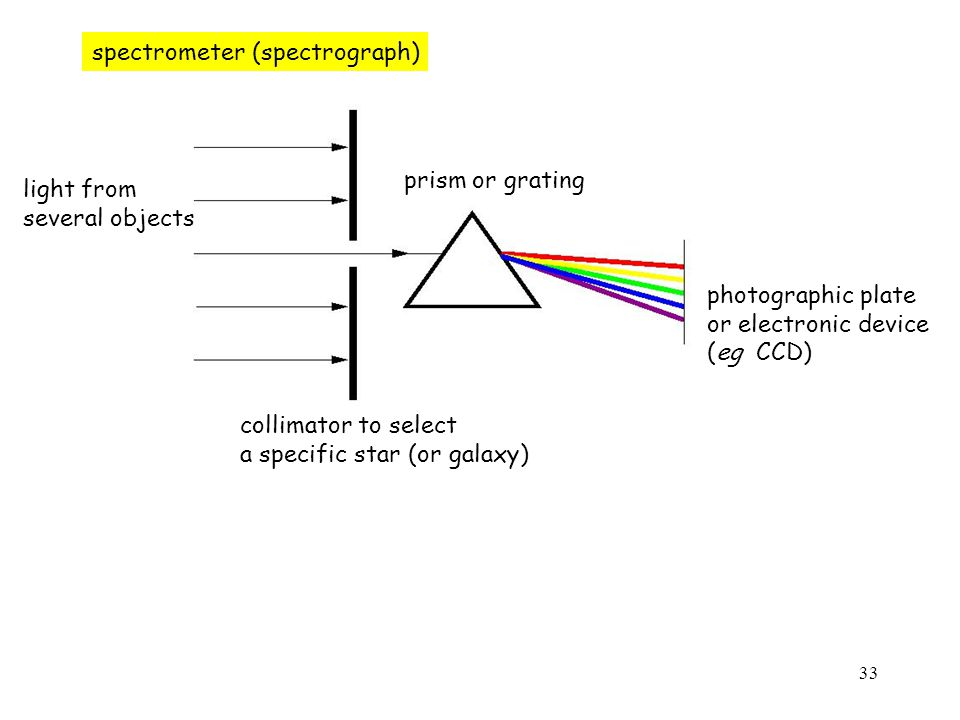 33 spectrometer (spectrograph) light from several objects collimator to select a specific star (or galaxy) prism or grating photographic plate or electronic device (eg CCD)