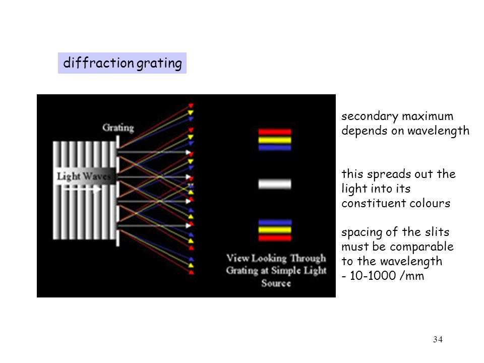 34 diffraction grating secondary maximum depends on wavelength this spreads out the light into its constituent colours spacing of the slits must be comparable to the wavelength - 10-1000 /mm