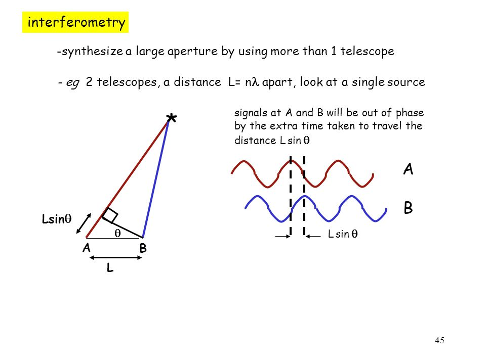 45 interferometry -synthesize a large aperture by using more than 1 telescope - eg 2 telescopes, a distance L= n apart, look at a single source signals at A and B will be out of phase by the extra time taken to travel the distance L sin  A B L sin  A L B  *