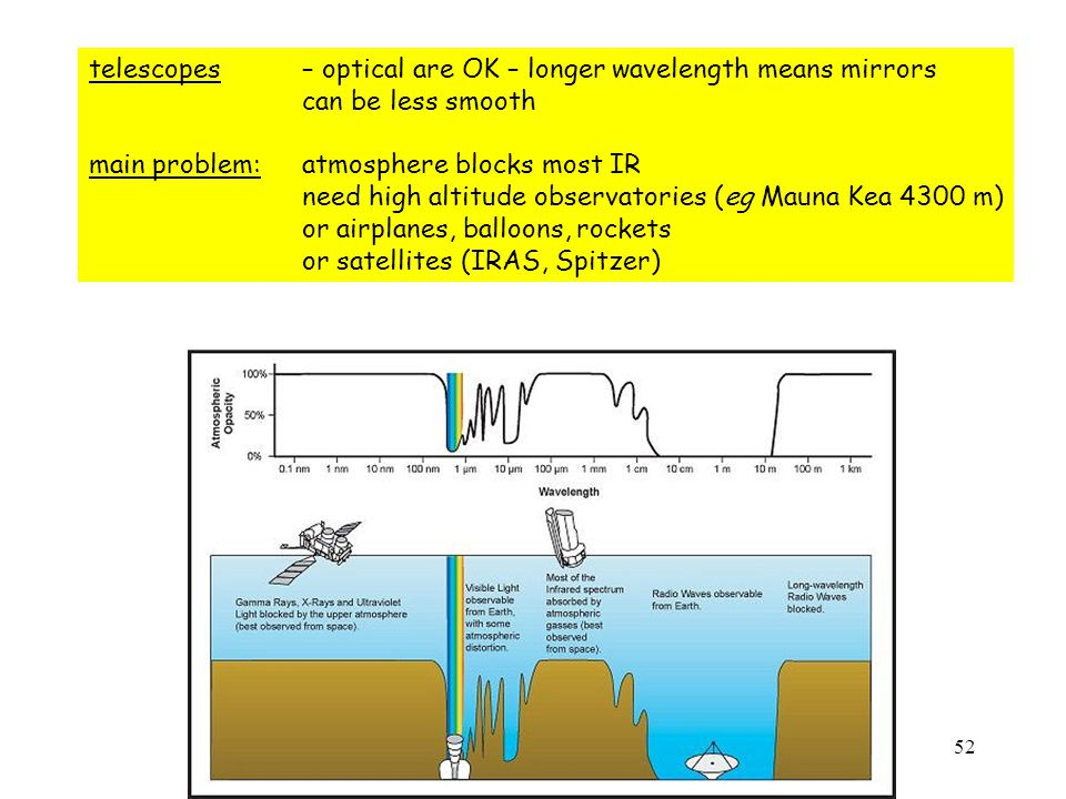 52 telescopes – optical are OK – longer wavelength means mirrors can be less smooth main problem: atmosphere blocks most IR need high altitude observatories (eg Mauna Kea 4300 m) or airplanes, balloons, rockets or satellites (IRAS, Spitzer)