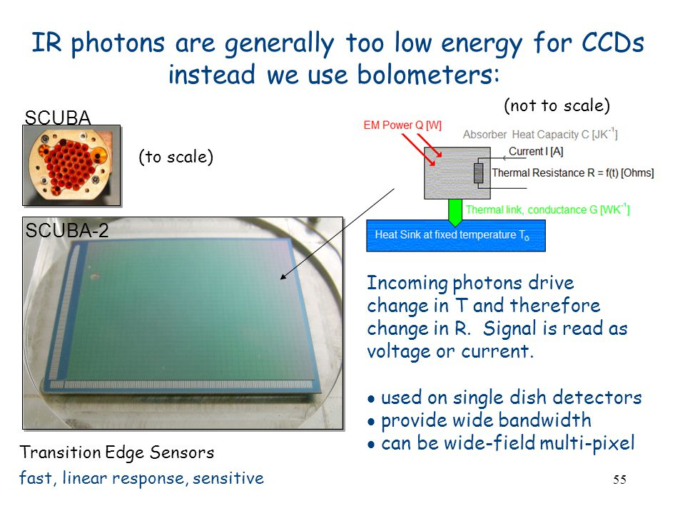 55 IR photons are generally too low energy for CCDs instead we use bolometers: Transition Edge Sensors fast, linear response, sensitive Incoming photons drive change in T and therefore change in R.