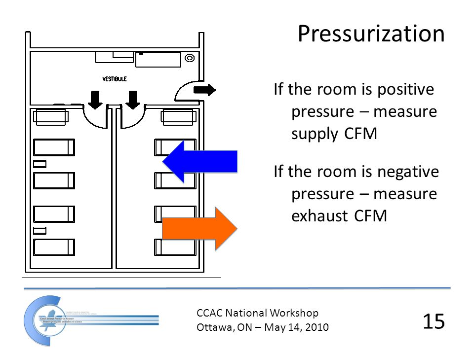 CCAC National Workshop Ottawa, ON – May 14, 2010 15 If the room is positive pressure – measure supply CFM If the room is negative pressure – measure exhaust CFM Pressurization