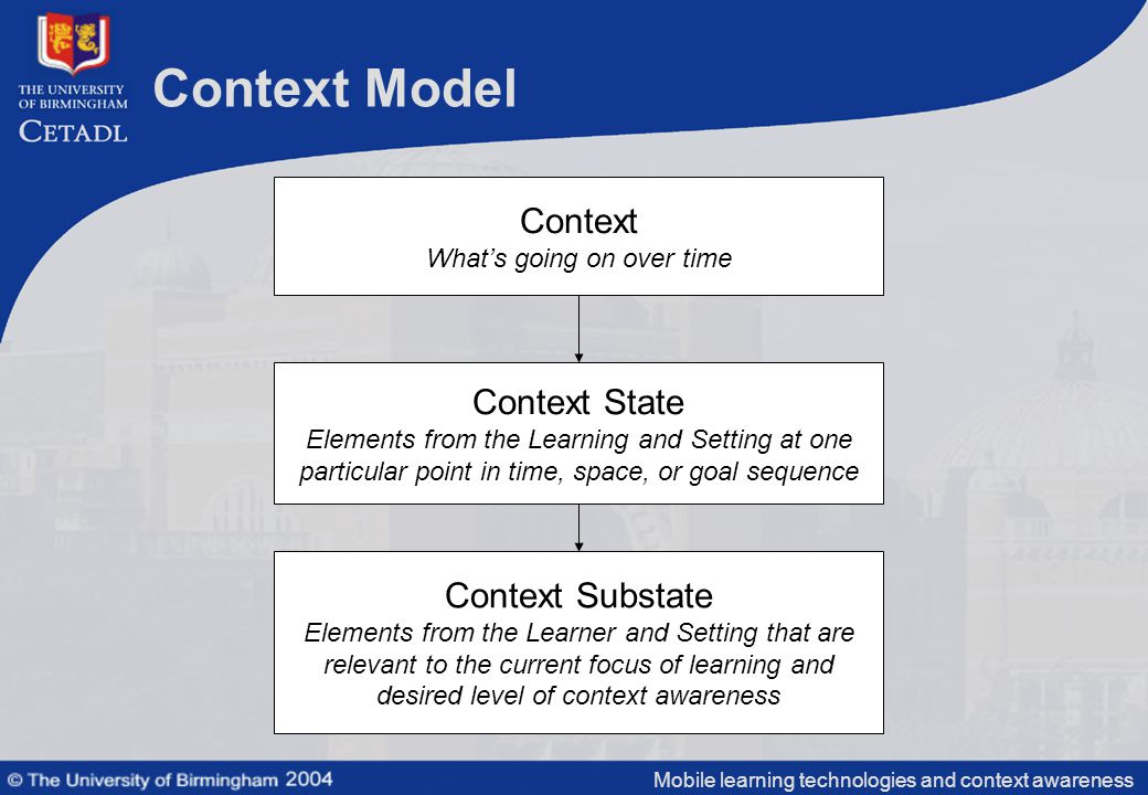Mobile learning technologies and context awareness Context Model Context What's going on over time Context Substate Elements from the Learner and Setting that are relevant to the current focus of learning and desired level of context awareness Context State Elements from the Learning and Setting at one particular point in time, space, or goal sequence