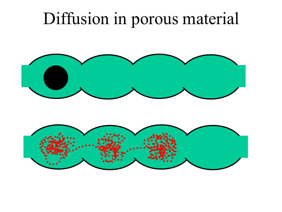 Diffusion in porous material