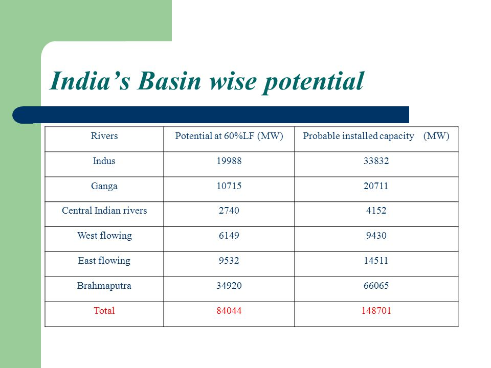 India's Basin wise potential RiversPotential at 60%LF (MW)Probable installed capacity (MW) Indus1998833832 Ganga1071520711 Central Indian rivers27404152 West flowing61499430 East flowing953214511 Brahmaputra3492066065 Total84044148701