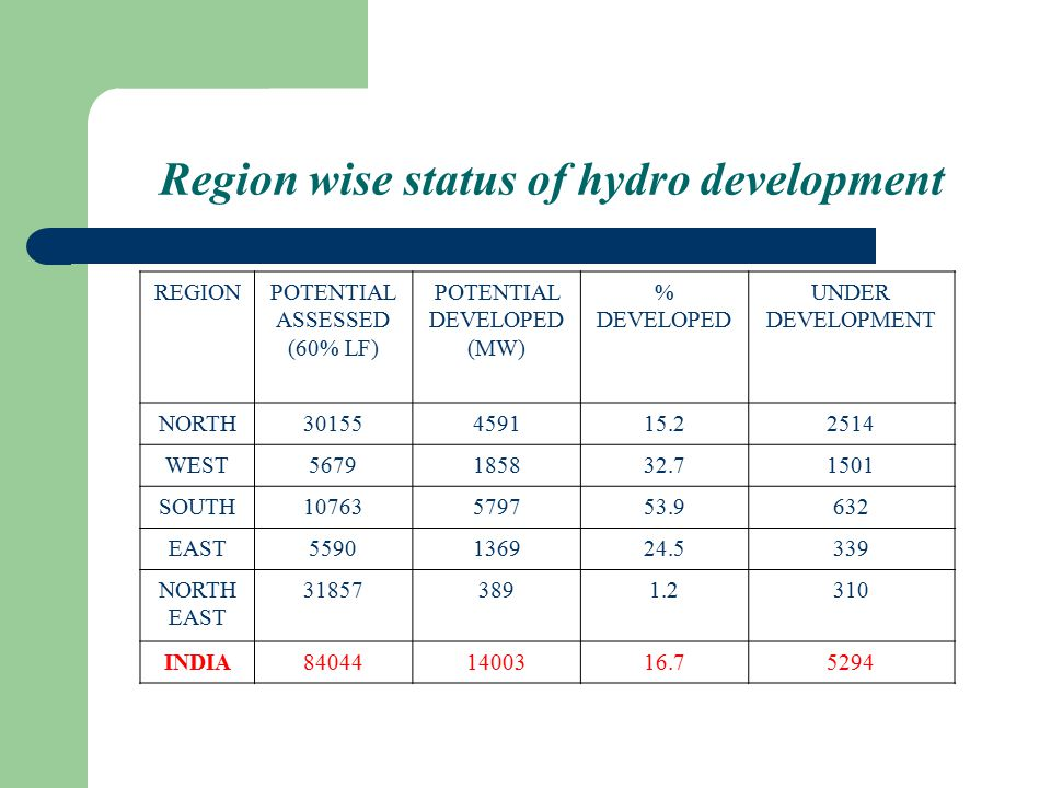 Region wise status of hydro development REGIONPOTENTIAL ASSESSED (60% LF) POTENTIAL DEVELOPED (MW) % DEVELOPED UNDER DEVELOPMENT NORTH30155459115.22514 WEST5679185832.71501 SOUTH10763579753.9632 EAST5590136924.5339 NORTH EAST 318573891.2310 INDIA840441400316.75294