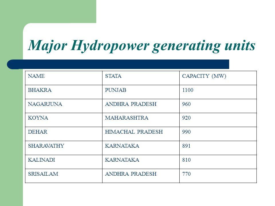 Major Hydropower generating units NAMESTATACAPACITY (MW) BHAKRAPUNJAB1100 NAGARJUNAANDHRA PRADESH960 KOYNAMAHARASHTRA920 DEHARHIMACHAL PRADESH990 SHARAVATHYKARNATAKA891 KALINADIKARNATAKA810 SRISAILAMANDHRA PRADESH770