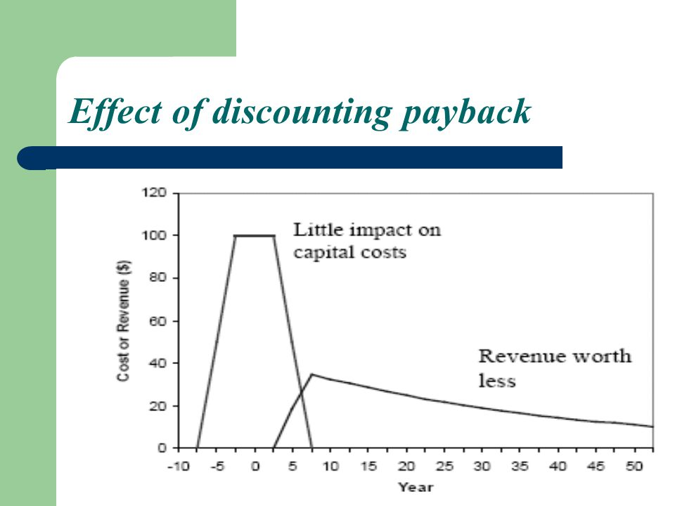 Effect of discounting payback