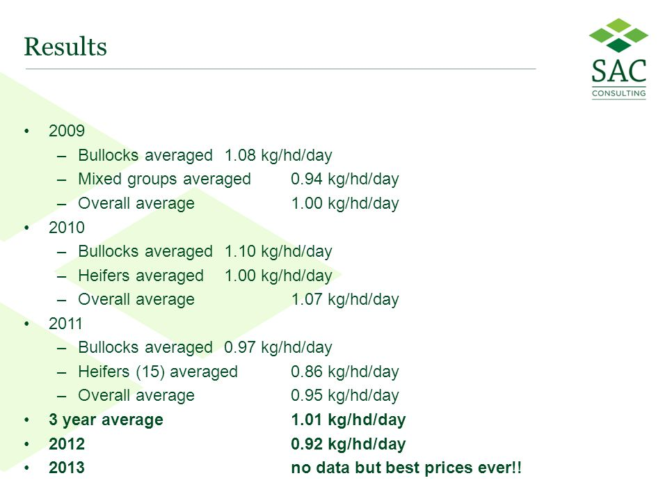 13 Results 2009 –Bullocks averaged 1.08 kg/hd/day –Mixed groups averaged 0.94 kg/hd/day –Overall average 1.00 kg/hd/day 2010 –Bullocks averaged 1.10 kg/hd/day –Heifers averaged 1.00 kg/hd/day –Overall average1.07 kg/hd/day 2011 –Bullocks averaged0.97 kg/hd/day –Heifers (15) averaged0.86 kg/hd/day –Overall average0.95 kg/hd/day 3 year average1.01 kg/hd/day 20120.92 kg/hd/day 2013no data but best prices ever!.