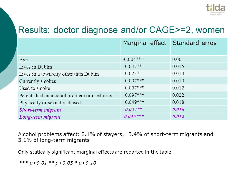 Results: doctor diagnose and/or CAGE>=2, women Marginal effectStandard erros Age -0.004***0.001 Lives in Dublin 0.047***0.015 Lives in a town/city other than Dublin 0.023*0.013 Currently smokes 0.097***0.019 Used to smoke 0.057***0.012 Parents had an alcohol problem or used drugs 0.097***0.022 Physically or sexually abused 0.049***0.018 Short-term migrant 0.037**0.016 Long-term migrant -0.045***0.012 Alcohol problems affect: 8.1% of stayers, 13.4% of short-term migrants and 3.1% of long-term migrants Only statically significant marginal effects are reported in the table *** p<0.01 ** p<0.05 * p<0.10