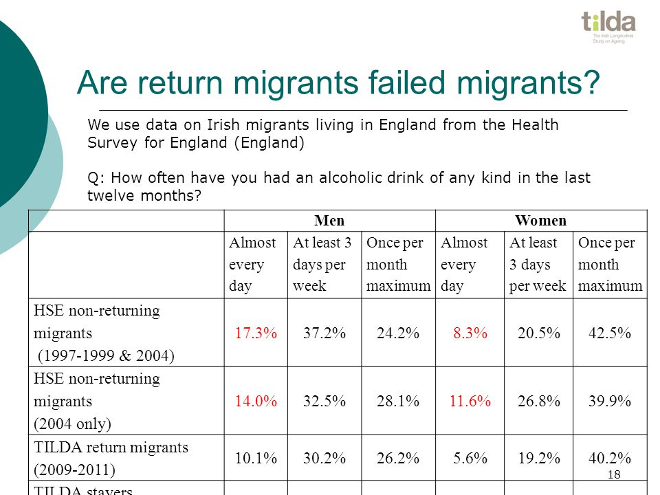 Are return migrants failed migrants.
