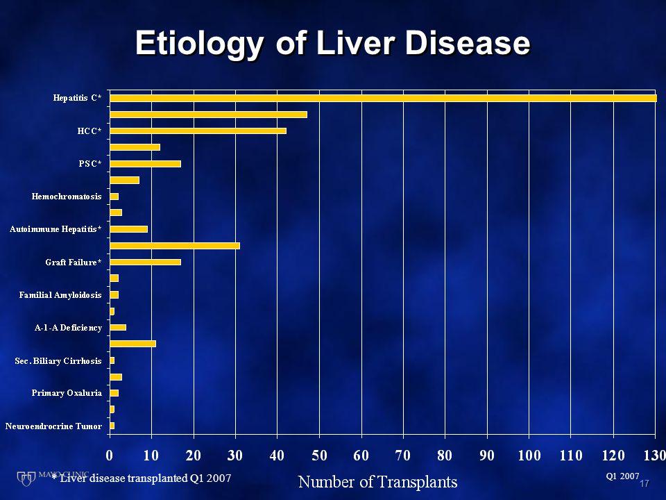17 Q1 2007 Etiology of Liver Disease * Liver disease transplanted Q1 2007