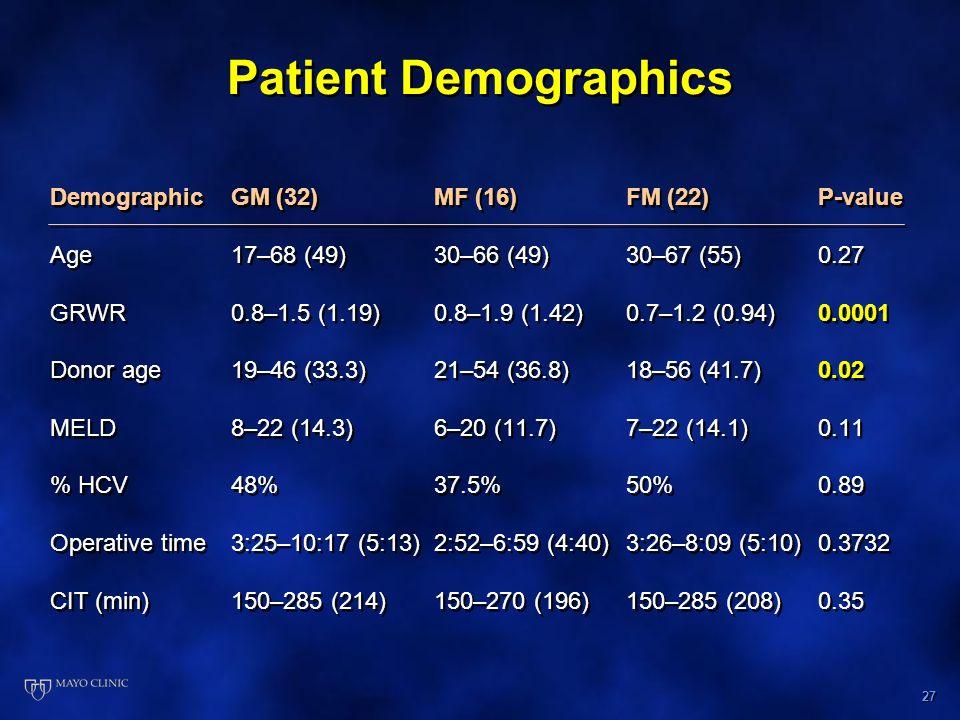 27 Patient Demographics DemographicGM (32)MF (16)FM (22) P-value Age17–68 (49)30–66 (49)30–67 (55)0.27 GRWR0.8–1.5 (1.19)0.8–1.9 (1.42)0.7–1.2 (0.94)0.0001 Donor age19–46 (33.3)21–54 (36.8)18–56 (41.7)0.02 MELD8–22 (14.3)6–20 (11.7)7–22 (14.1)0.11 % HCV48%37.5%50%0.89 Operative time3:25–10:17 (5:13)2:52–6:59 (4:40)3:26–8:09 (5:10)0.3732 CIT (min)150–285 (214)150–270 (196)150–285 (208)0.35 DemographicGM (32)MF (16)FM (22) P-value Age17–68 (49)30–66 (49)30–67 (55)0.27 GRWR0.8–1.5 (1.19)0.8–1.9 (1.42)0.7–1.2 (0.94)0.0001 Donor age19–46 (33.3)21–54 (36.8)18–56 (41.7)0.02 MELD8–22 (14.3)6–20 (11.7)7–22 (14.1)0.11 % HCV48%37.5%50%0.89 Operative time3:25–10:17 (5:13)2:52–6:59 (4:40)3:26–8:09 (5:10)0.3732 CIT (min)150–285 (214)150–270 (196)150–285 (208)0.35