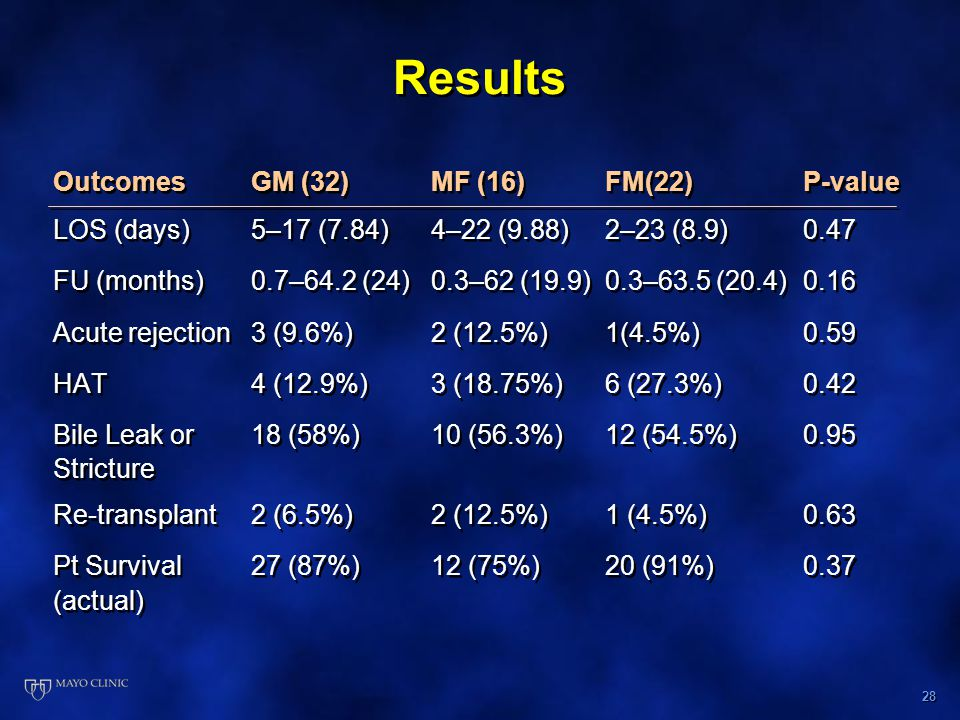 28 Results OutcomesGM (32)MF (16) FM(22)P-value LOS (days)5–17 (7.84)4–22 (9.88)2–23 (8.9)0.47 FU (months)0.7–64.2 (24)0.3–62 (19.9)0.3–63.5 (20.4)0.16 Acute rejection3 (9.6%)2 (12.5%)1(4.5%) 0.59 HAT4 (12.9%)3 (18.75%)6 (27.3%) 0.42 Bile Leak or 18 (58%)10 (56.3%)12 (54.5%)0.95 Stricture Re-transplant2 (6.5%)2 (12.5%)1 (4.5%)0.63 Pt Survival 27 (87%)12 (75%)20 (91%)0.37 (actual) OutcomesGM (32)MF (16) FM(22)P-value LOS (days)5–17 (7.84)4–22 (9.88)2–23 (8.9)0.47 FU (months)0.7–64.2 (24)0.3–62 (19.9)0.3–63.5 (20.4)0.16 Acute rejection3 (9.6%)2 (12.5%)1(4.5%) 0.59 HAT4 (12.9%)3 (18.75%)6 (27.3%) 0.42 Bile Leak or 18 (58%)10 (56.3%)12 (54.5%)0.95 Stricture Re-transplant2 (6.5%)2 (12.5%)1 (4.5%)0.63 Pt Survival 27 (87%)12 (75%)20 (91%)0.37 (actual)