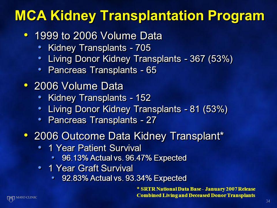 34 MCA Kidney Transplantation Program 1999 to 2006 Volume Data Kidney Transplants - 705 Living Donor Kidney Transplants - 367 (53%) Pancreas Transplants - 65 2006 Volume Data Kidney Transplants - 152 Living Donor Kidney Transplants - 81 (53%) Pancreas Transplants - 27 2006 Outcome Data Kidney Transplant* 1 Year Patient Survival 96.13% Actual vs.