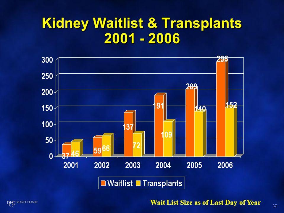 37 Kidney Waitlist & Transplants 2001 - 2006 Wait List Size as of Last Day of Year