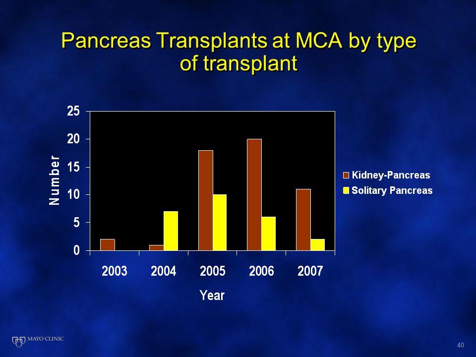 40 Pancreas Transplants at MCA by type of transplant