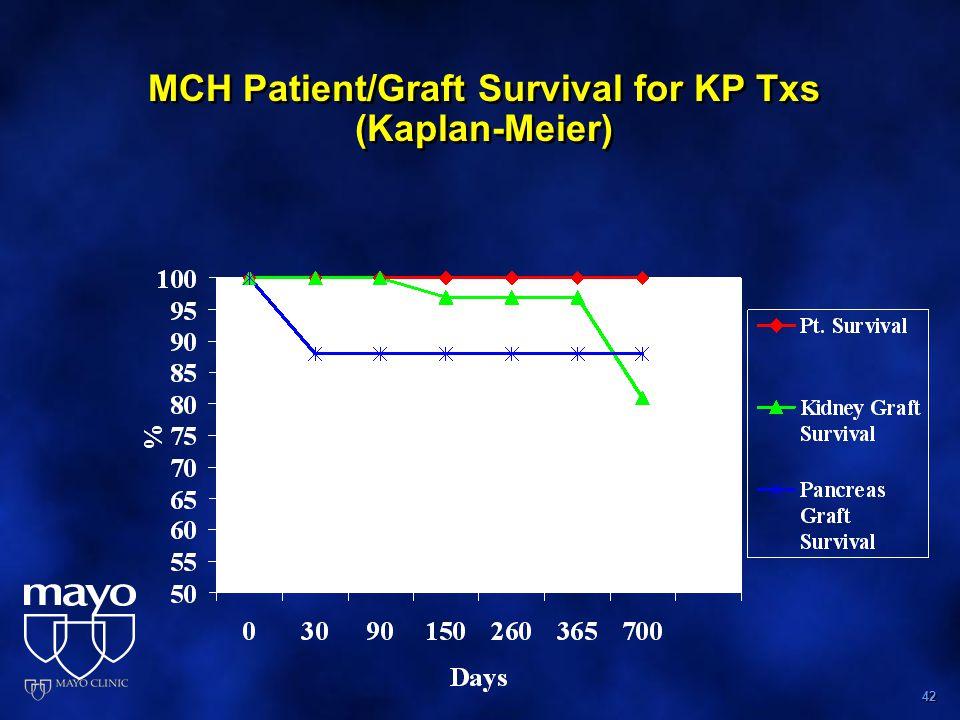 42 MCH Patient/Graft Survival for KP Txs (Kaplan-Meier)