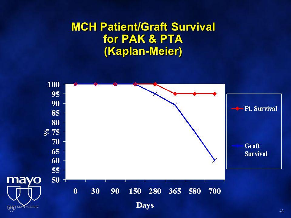 43 MCH Patient/Graft Survival for PAK & PTA (Kaplan-Meier)