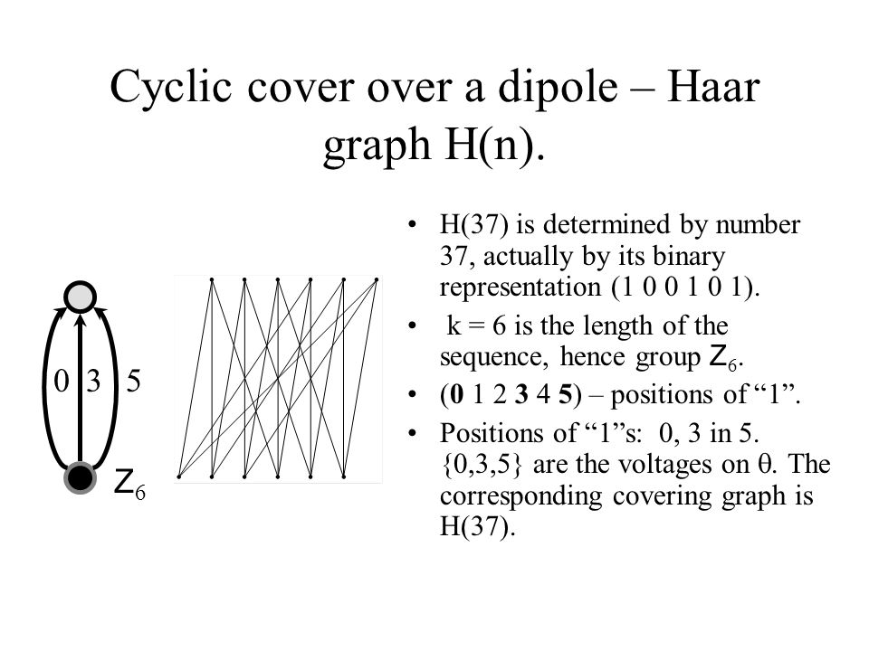 Cyclic cover over a dipole – Haar graph H(n).