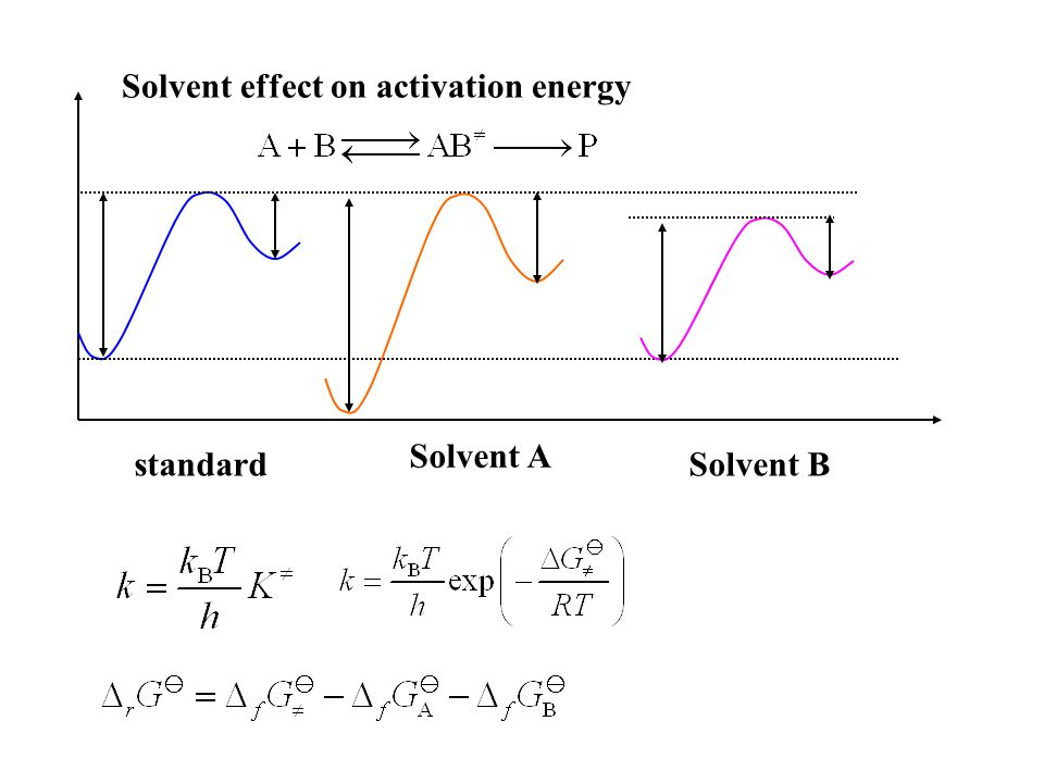 Solvent effect on activation energy standard Solvent A Solvent B